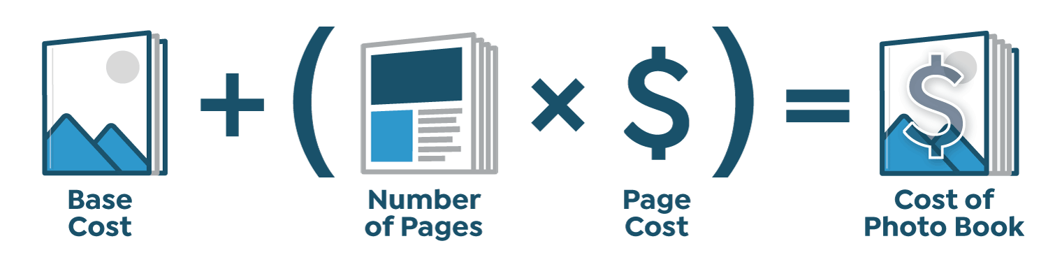 Pricing formula for Photo Books: Base Cost + (Number of Pages * Page Cost) = Cost of Photo Book